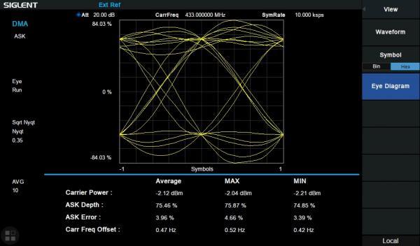 Skaitmeninės moduliacijos analizės funkcija SVA1000X serijos spektro analizatoriui, įskaitant: ASK, FSK, xQAM, MSK, xPSK